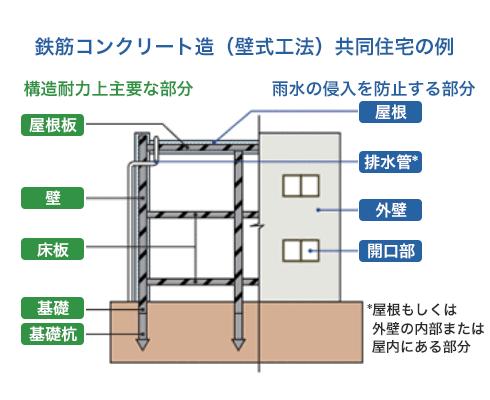鉄筋コンクリート造(壁式工法)共同住宅の例