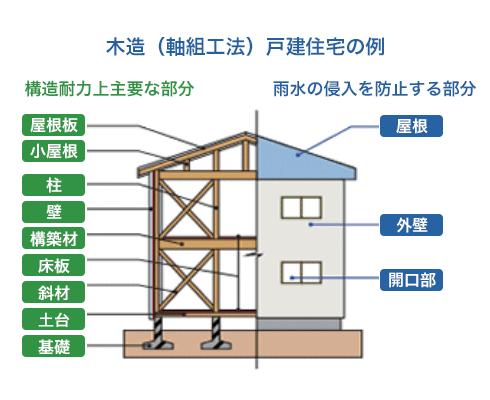 木造(軸組工法)戸建住宅の例