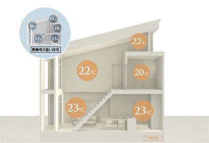温度差が少ない家のイメージ