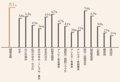 スーパーウォール住宅居住者を対象にしたLIXILによる2012年全国調査