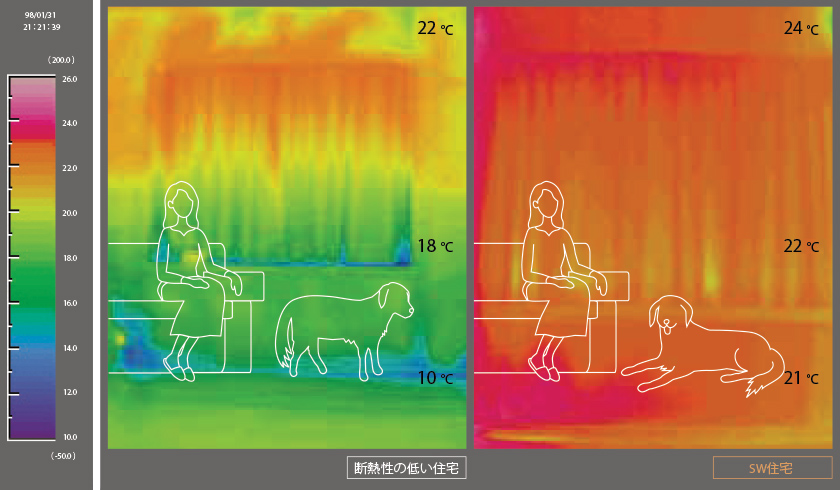 壁面温度熱画像による部屋の上下温度差の比較