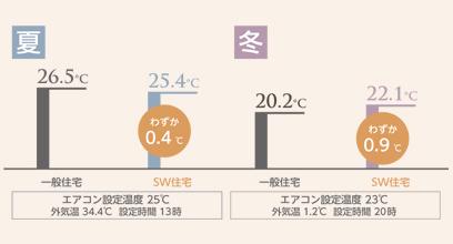 温度差の試算グラフ