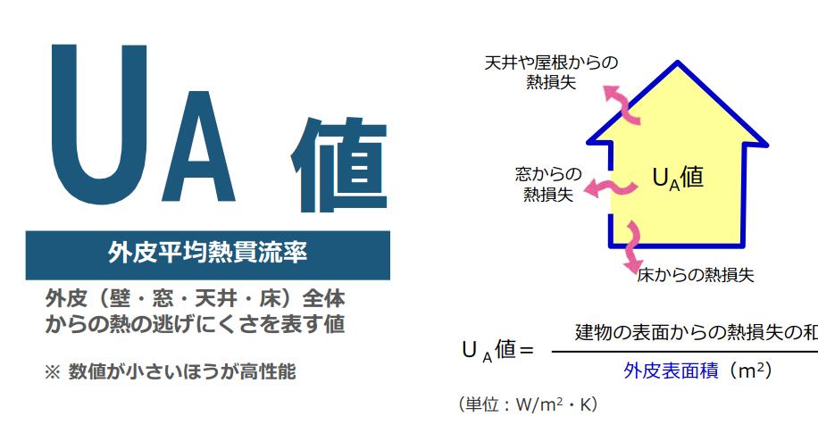 UA値:外皮平均熱貫流料