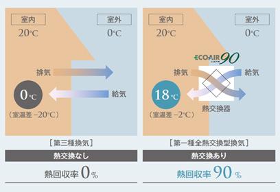 熱効率に比較図