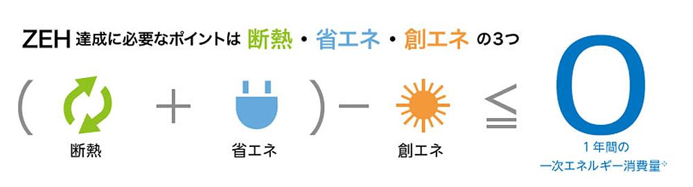 (断熱+省エネ)-創エネ≦0(1年間の一次エネルギー消費量)
