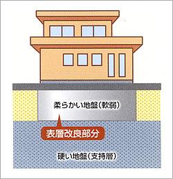 柱状地盤改良工事のイメージ