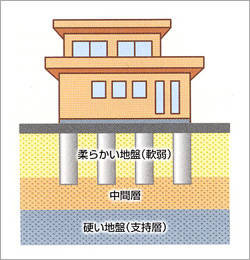 表層地盤改良工事のイメージ