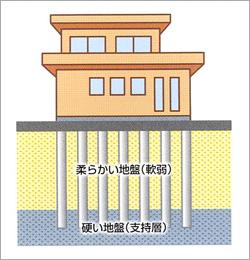 小口径鋼管杭工事のイメージ